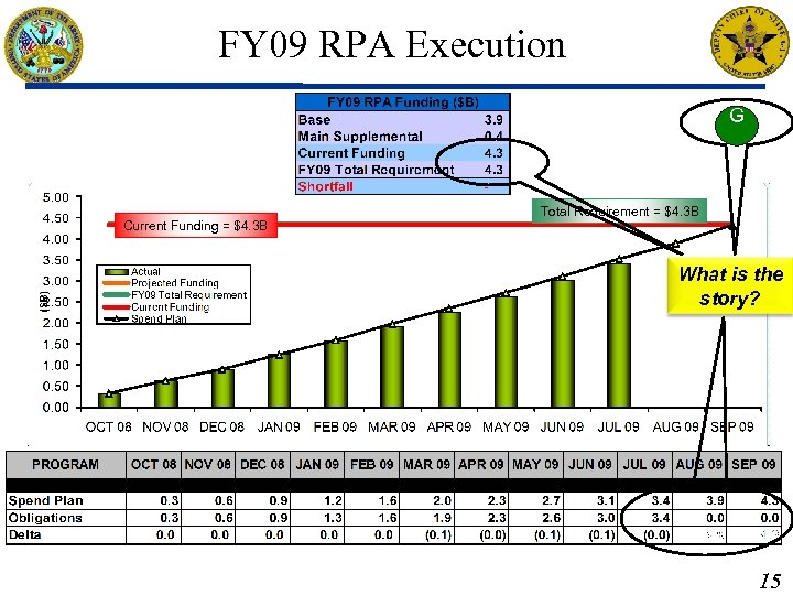 FY 09 RPA Execution G Current Funding = $4. 3 B Total Requirement =