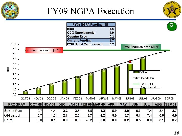 FY 09 NGPA Execution G Total Requirement = $8. 7 B Current Funding =