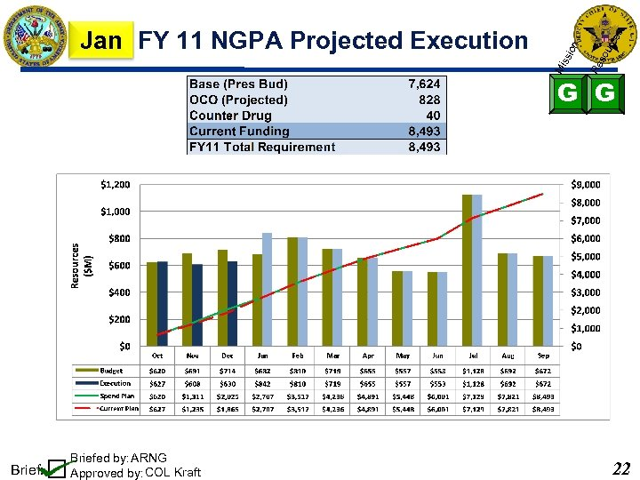 so urc es Re ion Mi ss Jan FY 11 NGPA Projected Execution G