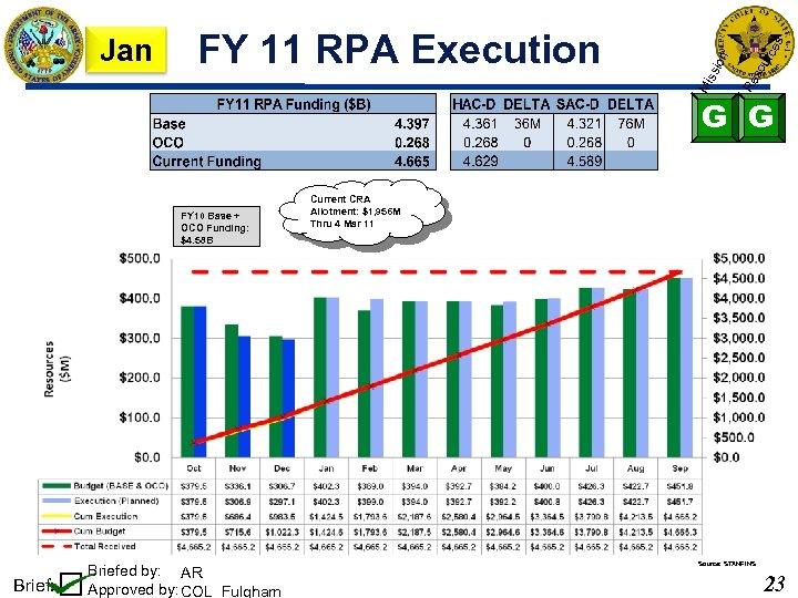 so urc es Re ion FY 11 RPA Execution Mi ss Jan G G