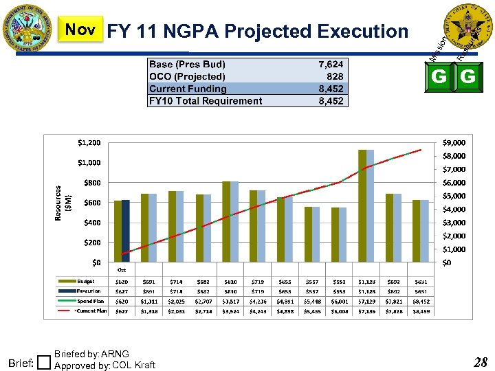 urc es so Re ion Mi ss Nov FY 11 NGPA Projected Execution G