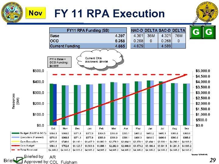 so urc es Re ion FY 11 RPA Execution Mi ss Nov G G