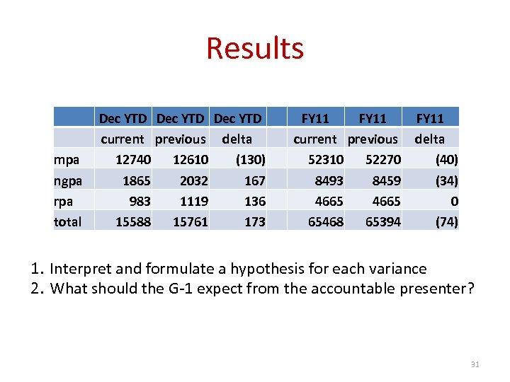 Results mpa ngpa rpa total Dec YTD current previous delta 12740 12610 (130) 1865