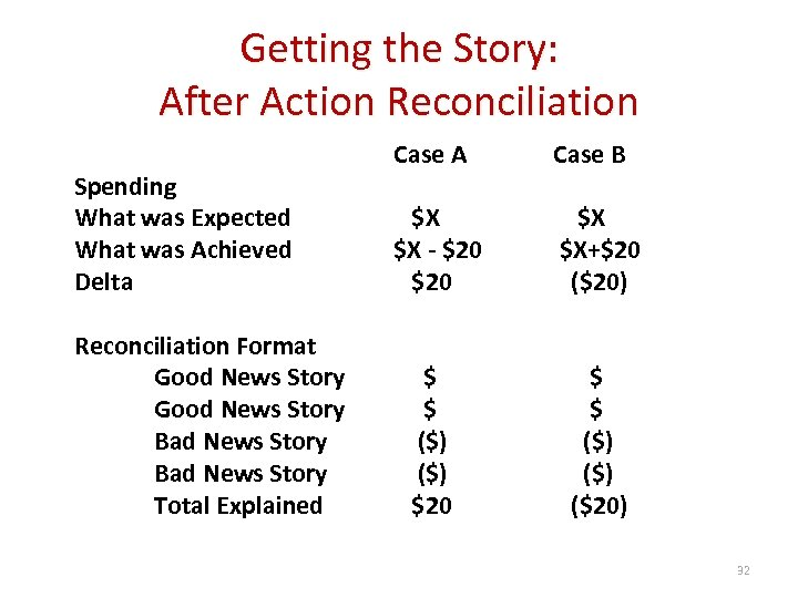 Getting the Story: After Action Reconciliation Spending What was Expected What was Achieved Delta