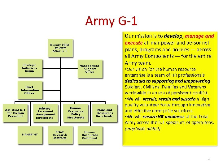 Army G-1 Our mission is to develop, manage and execute all manpower and personnel