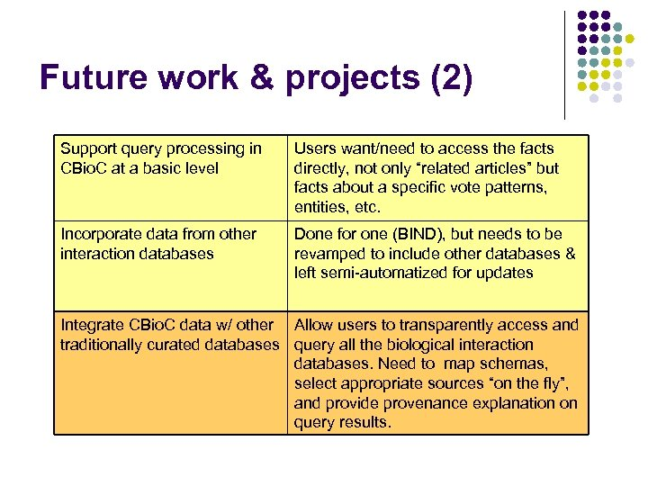 Future work & projects (2) Support query processing in CBio. C at a basic
