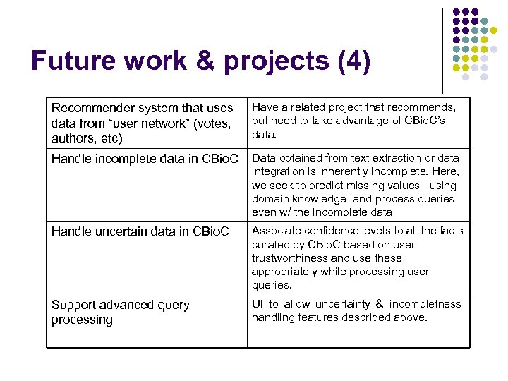 """Future work & projects (4) Recommender system that uses data from """"user network"""" (votes,"""