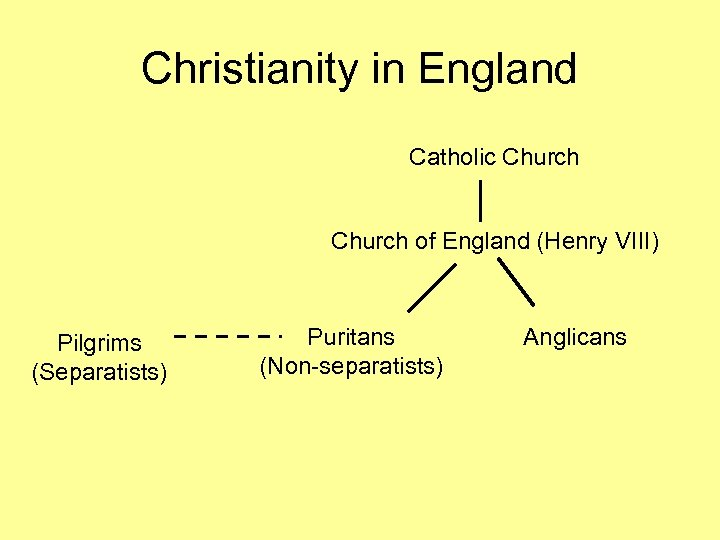 Christianity in England Catholic Church of England (Henry VIII) Pilgrims (Separatists) Puritans (Non-separatists) Anglicans