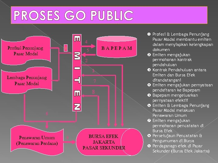PROSES GO PUBLIC 4 Profesi Penunjang Pasar Modal 1 BAPEPAM 5 2 3 Lembaga