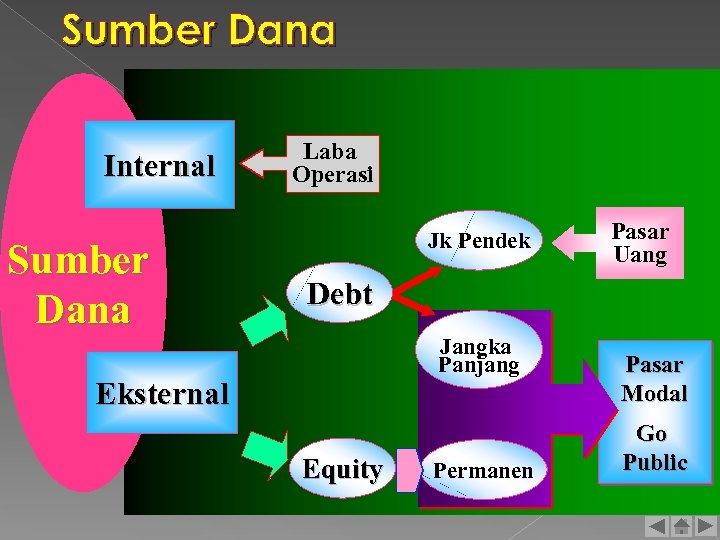 Sumber Dana Internal Sumber Dana Laba Operasi Jk Pendek Pasar Uang Debt Jangka Panjang