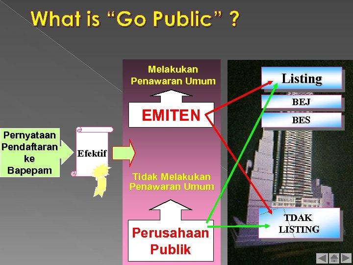 """What is """"Go Public"""" ? Melakukan Penawaran Umum EMITEN Pernyataan Pendaftaran ke Bapepam Listing"""
