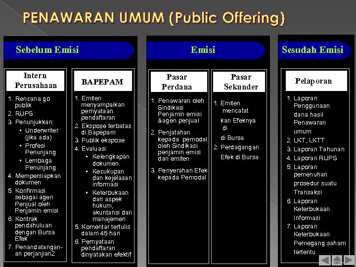 PENAWARAN UMUM (Public Offering) Sebelum Emisi Intern Perusahaan BAPEPAM 1. Rencana go publik 2.
