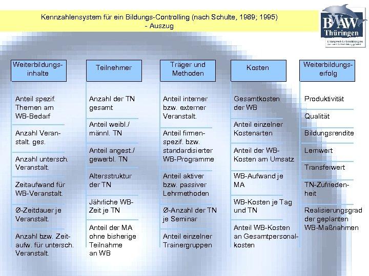 Kennzahlensystem für ein Bildungs-Controlling (nach Schulte, 1989; 1995) - Auszug Weiterbildungsinhalte Teilnehmer Anteil spezif.