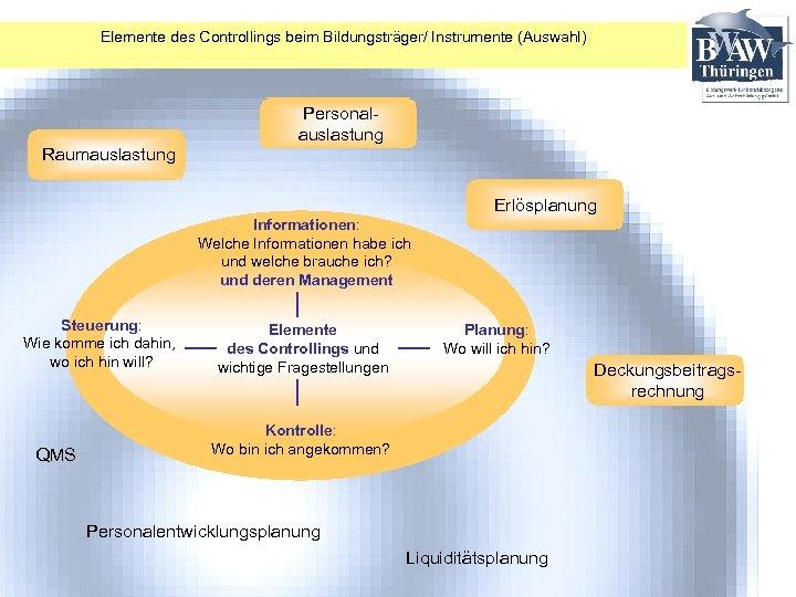 Elemente des Controllings beim Bildungsträger/ Instrumente (Auswahl) Personalauslastung Raumauslastung Erlösplanung Informationen: Welche Informationen habe