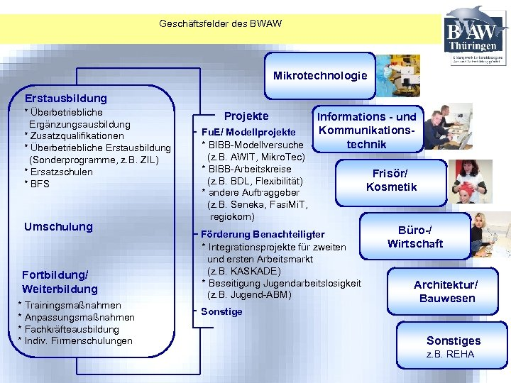 Geschäftsfelder des BWAW Mikrotechnologie Erstausbildung * Überbetriebliche Ergänzungsausbildung * Zusatzqualifikationen * Überbetriebliche Erstausbildung (Sonderprogramme,