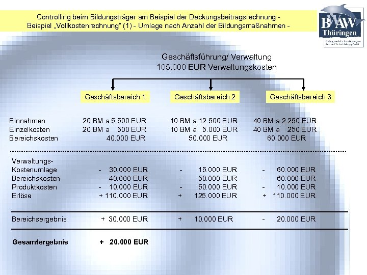 """Controlling beim Bildungsträger am Beispiel der Deckungsbeitragsrechnung Beispiel """"Vollkostenrechnung"""" (1) - Umlage nach Anzahl"""