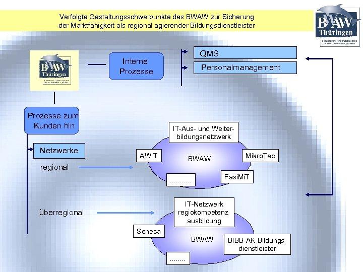Verfolgte Gestaltungsschwerpunkte des BWAW zur Sicherung der Marktfähigkeit als regional agierender Bildungsdienstleister QMS Interne