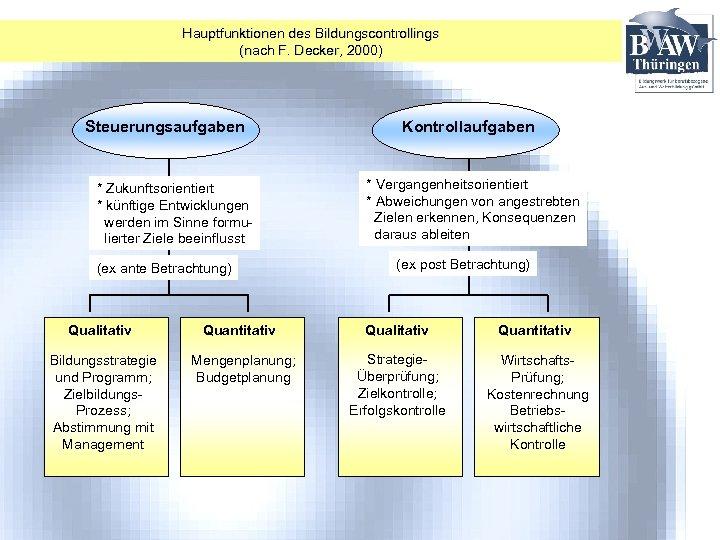 Hauptfunktionen des Bildungscontrollings (nach F. Decker, 2000) Steuerungsaufgaben * Zukunftsorientiert * künftige Entwicklungen werden
