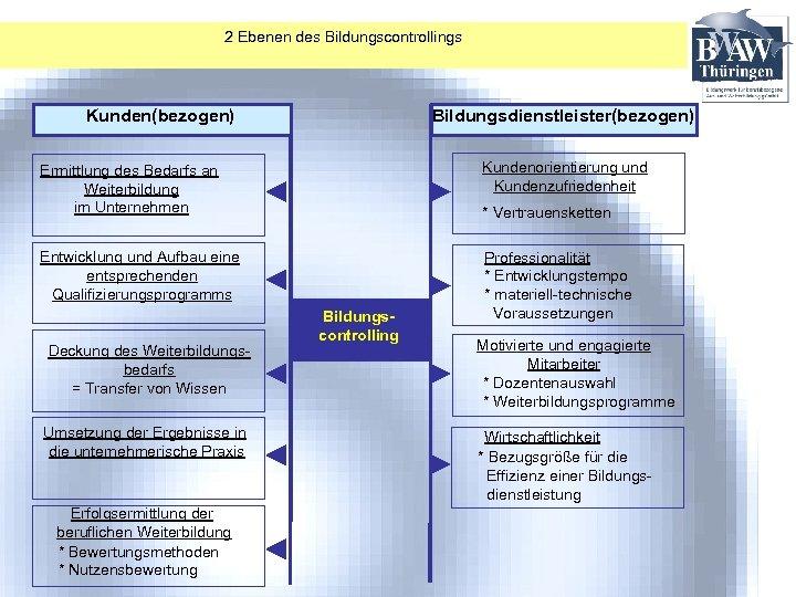 2 Ebenen des Bildungscontrollings Kunden(bezogen) Bildungsdienstleister(bezogen) Ermittlung des Bedarfs an Weiterbildung im Unternehmen Kundenorientierung