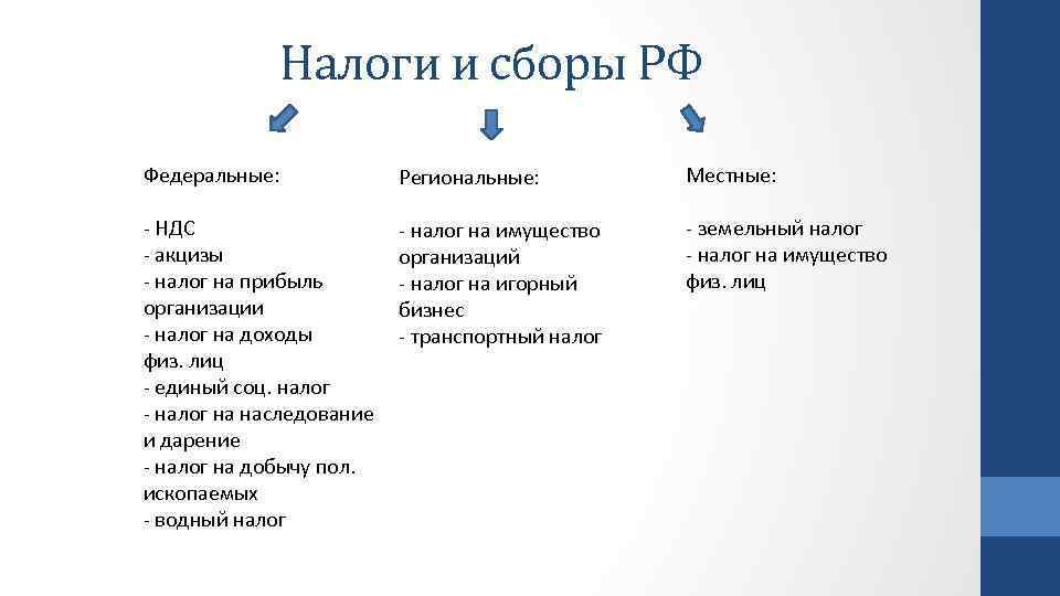 Налоги и сборы РФ Федеральные: Региональные: Местные: - НДС - акцизы - налог на
