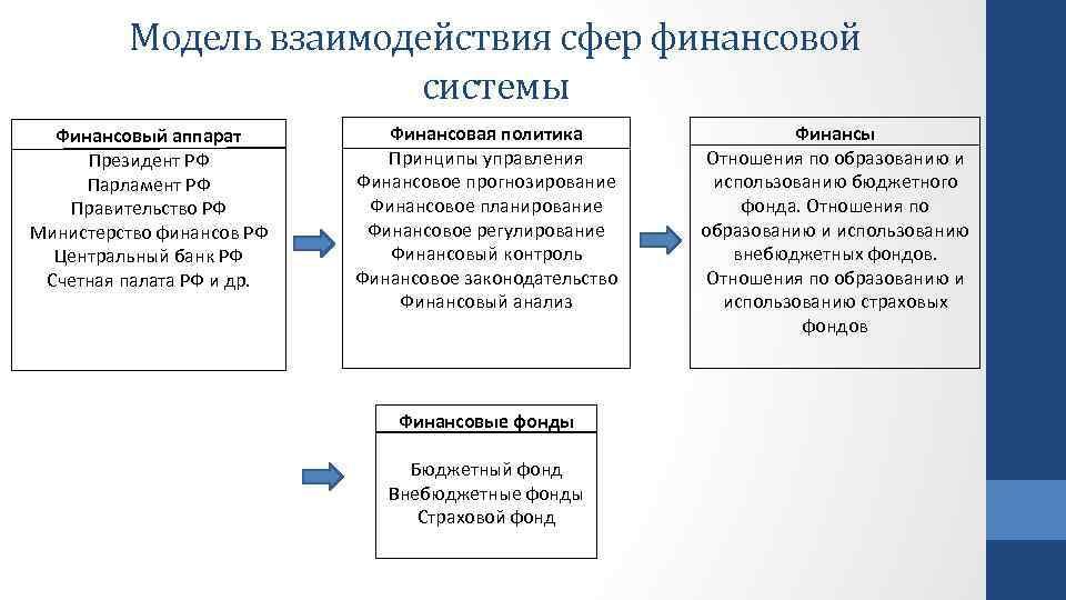 Модель взаимодействия сфер финансовой системы Финансовый аппарат Президент РФ Парламент РФ Правительство РФ Министерство