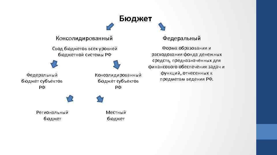 Бюджет Консолидированный Свод бюджетов всех уровней бюджетной системы РФ Федеральный бюджет субъектов РФ Региональный
