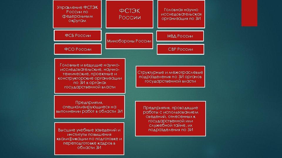 Управление ФСТЭК России по федеральным округам Головная научно исследовательская организация по ЗИ ФСТЭК России