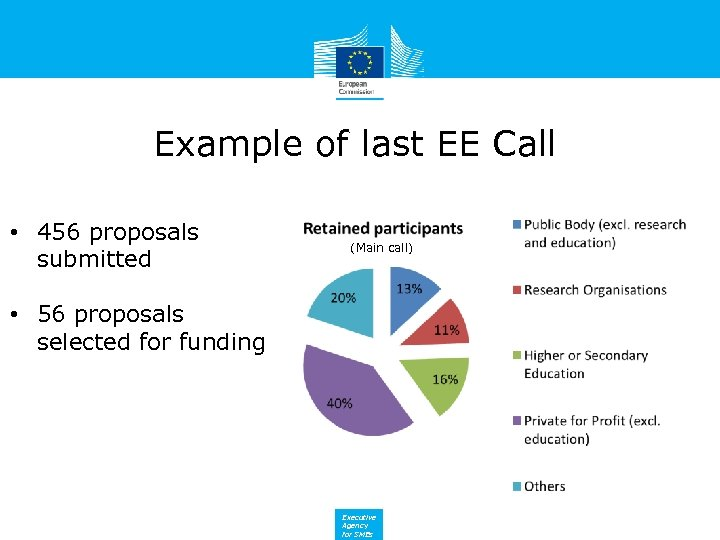 Example of last EE Call • 456 proposals submitted (Main call) • 56 proposals