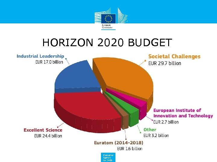 HORIZON 2020 BUDGET Executive Agency for SMEs