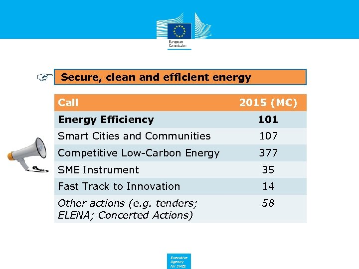 Secure, clean and efficient energy Call 2015 (M€) Energy Efficiency 101 Smart Cities