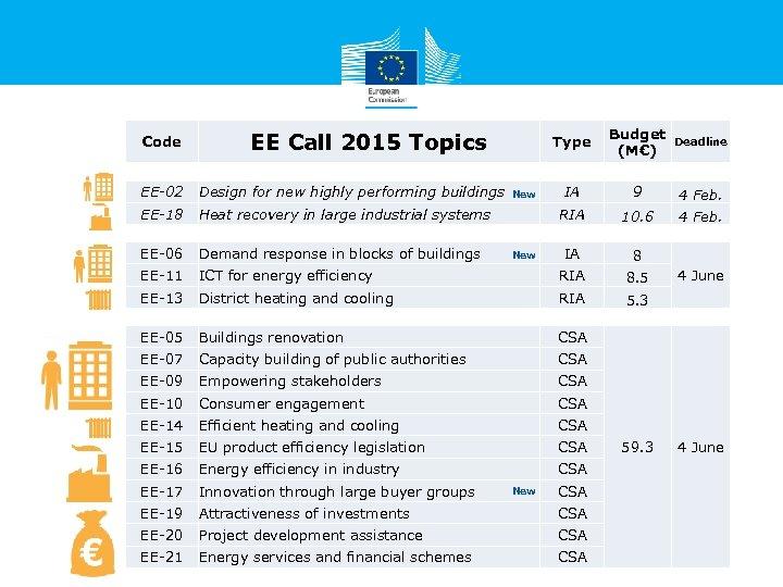Type Budget (M€) Deadline IA 9 4 Feb. RIA 10. 6 4 Feb. IA