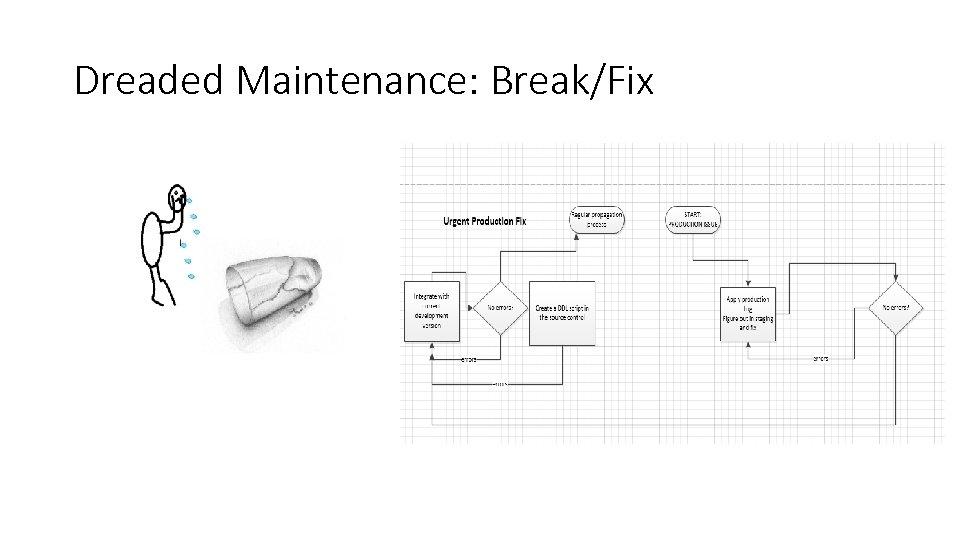 Dreaded Maintenance: Break/Fix