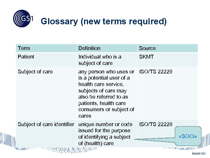 Glossary (new terms required) Term Definition Source Patient Individual who is a subject of