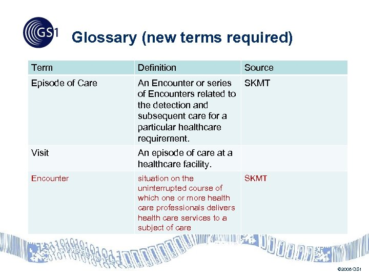 Glossary (new terms required) Term Definition Source Episode of Care An Encounter or series