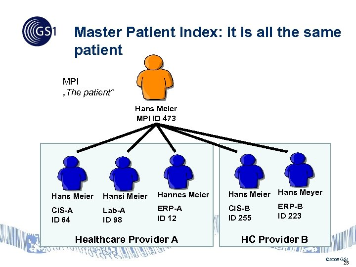 "Master Patient Index: it is all the same patient MPI ""The patient"" Hans Meier"