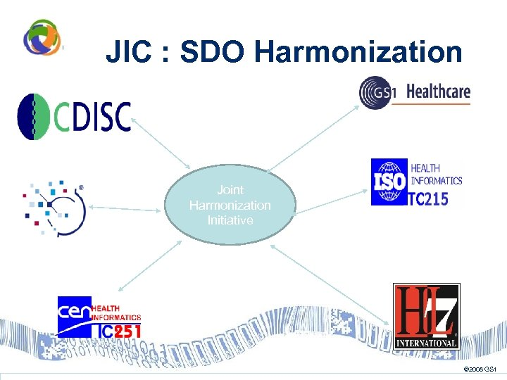 JIC : SDO Harmonization Joint Harmonization Initiative © 2008 GS 1