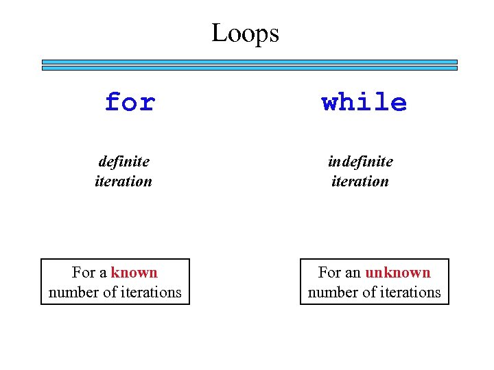 Loops for definite iteration For a known number of iterations while indefinite iteration For
