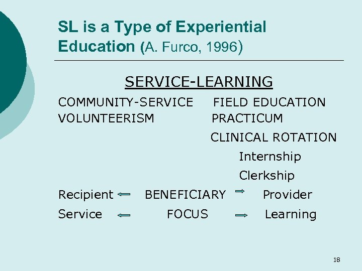 SL is a Type of Experiential Education (A. Furco, 1996) SERVICE-LEARNING COMMUNITY-SERVICE VOLUNTEERISM FIELD