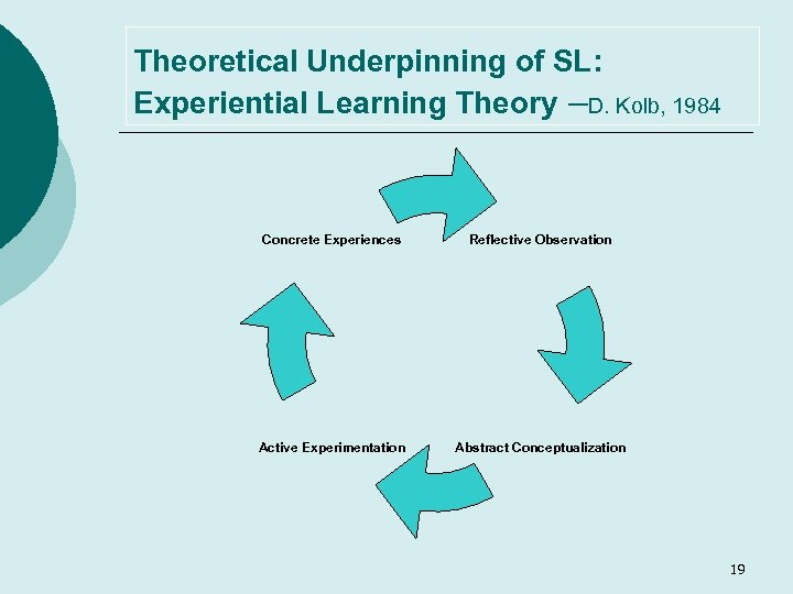 Theoretical Underpinning of SL: Experiential Learning Theory –D. Kolb, 1984 Concrete Experiences Reflective Observation