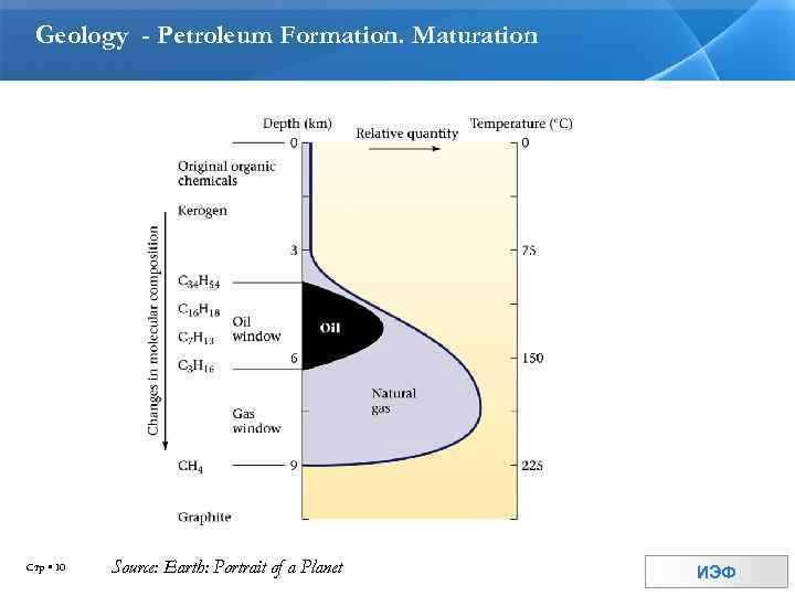 Geology - Petroleum Formation. Maturation Стр 10 Source: Earth: Portrait of a Planet ИЭФ