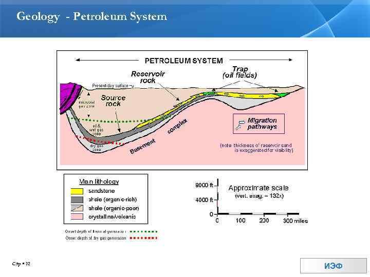 Geology - Petroleum System Стр 12 ИЭФ