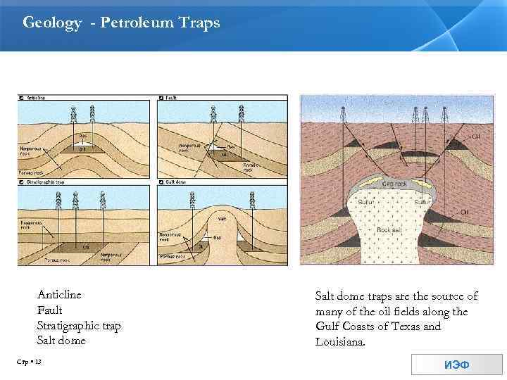 Geology - Petroleum Traps Anticline Fault Stratigraphic trap Salt dome Стр 13 Salt dome