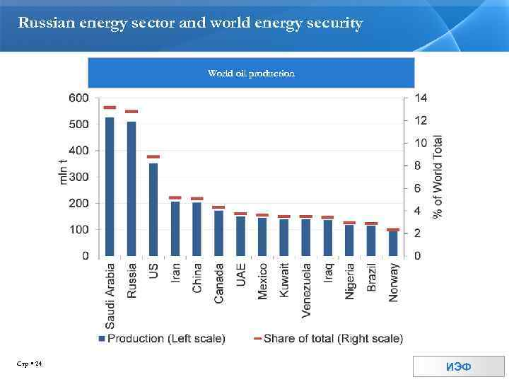 Russian energy sector and world energy security World oil production Стр 24 ИЭФ