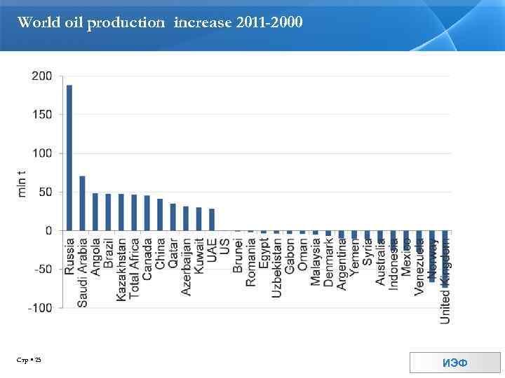 World oil production increase 2011 -2000 Стр 25 ИЭФ