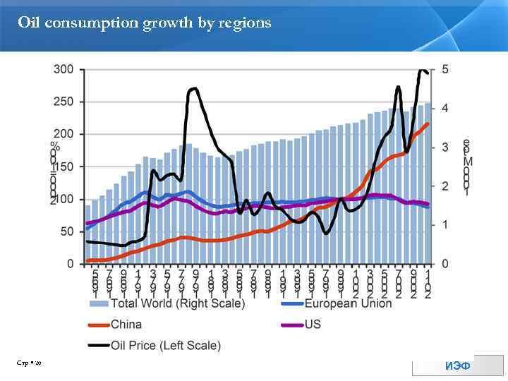 Oil consumption growth by regions Стр 26 ИЭФ
