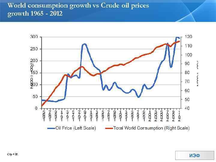 World consumption growth vs Crude oil prices growth 1965 - 2012 Стр 28 ИЭФ