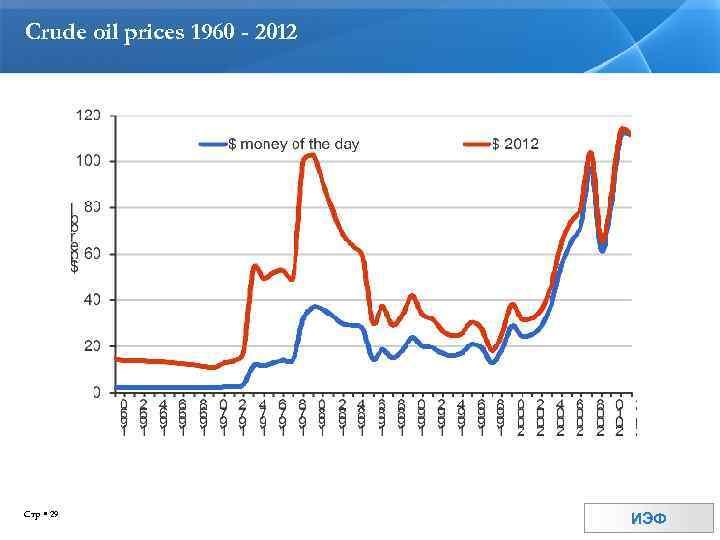 Crude oil prices 1960 - 2012 Стр 29 ИЭФ
