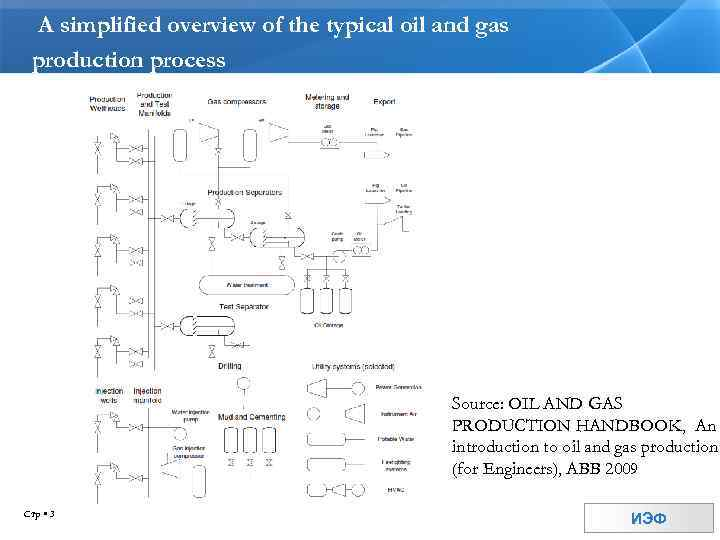 A simplified overview of the typical oil and gas production process Source: OIL AND