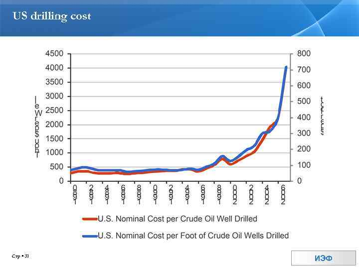 US drilling cost Стр 31 ИЭФ