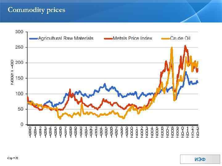 Commodity prices Стр 32 ИЭФ